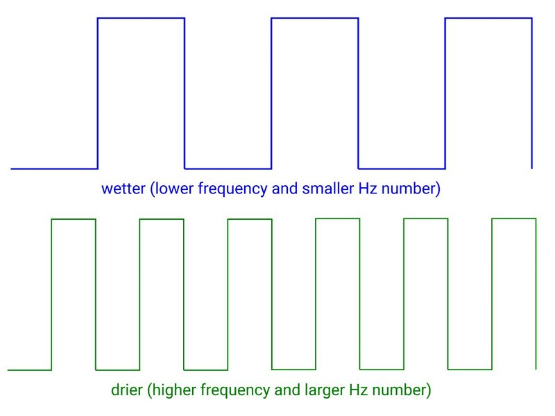 Diagram showing a high and low frequency square wave