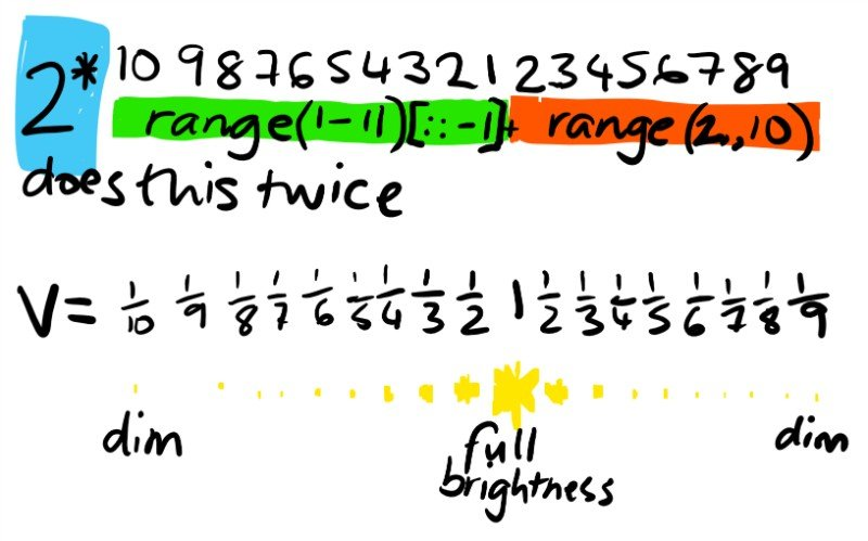 range maths