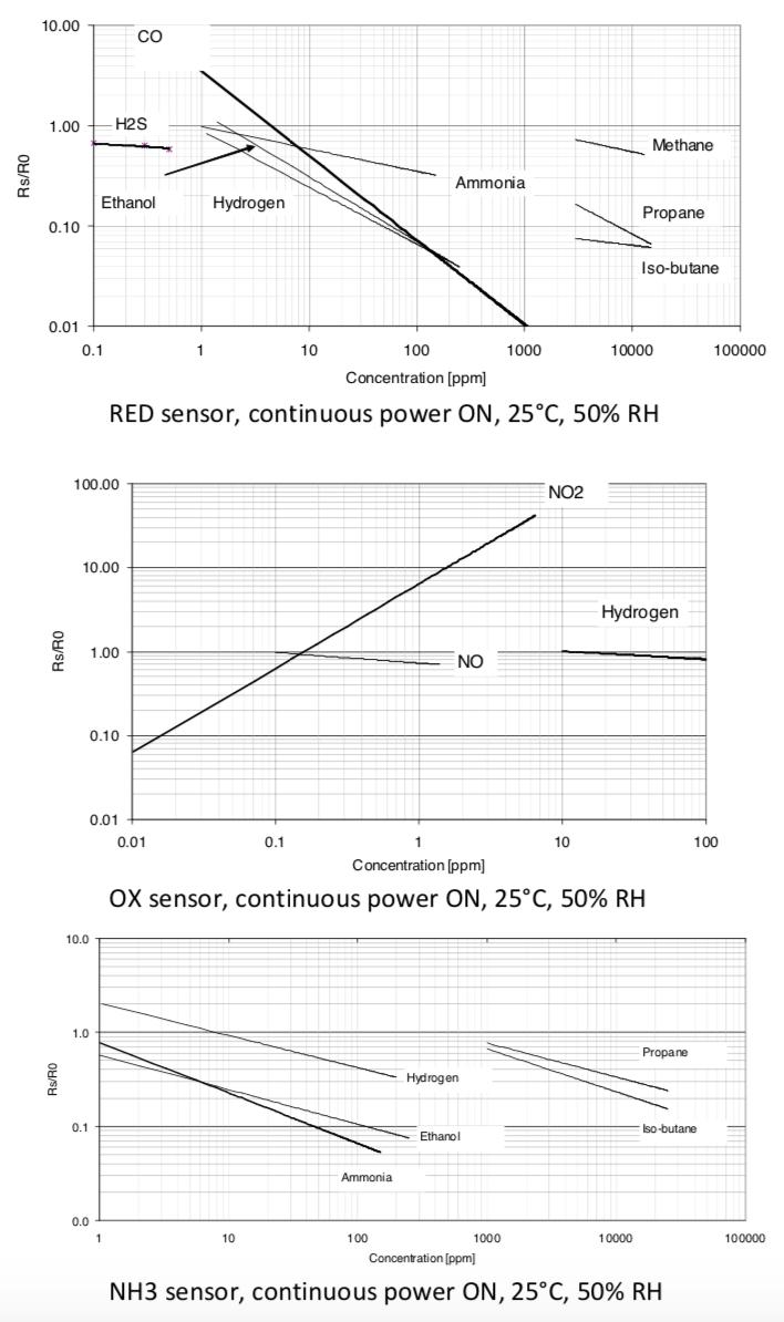 MICS6814 graphs