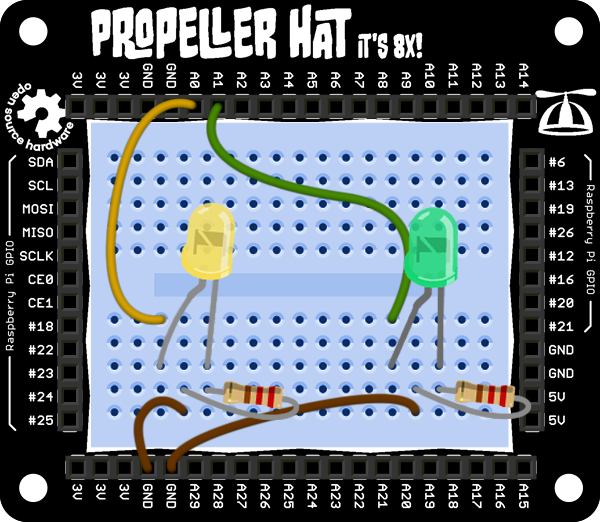 Propeller Multicore Layout